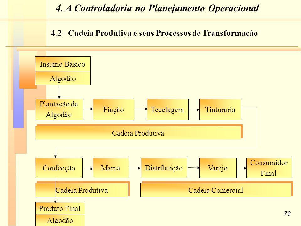 4. A Controladoria no Planejamento Operacional
