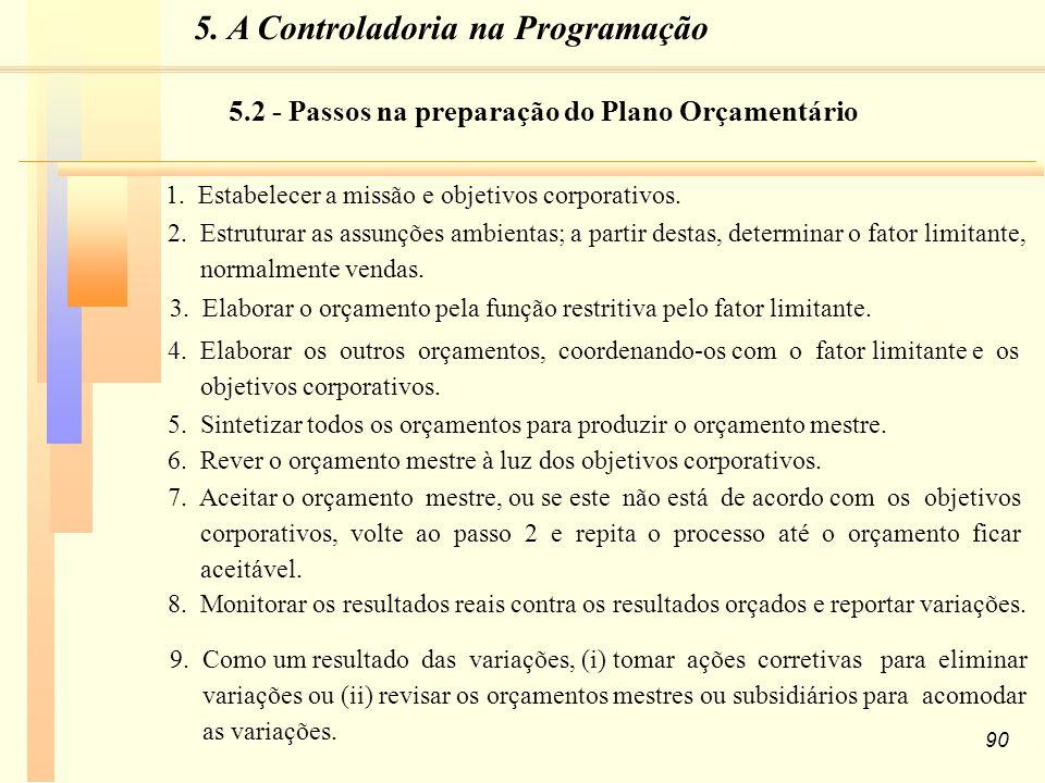 5. A Controladoria na Programação