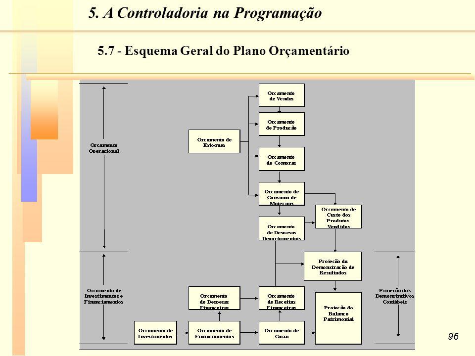 5.7 - Esquema Geral do Plano Orçamentário