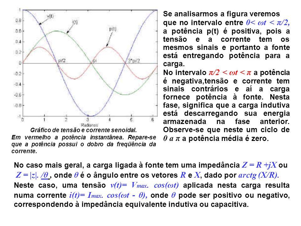 Gráfico de tensão e corrente senoidal.