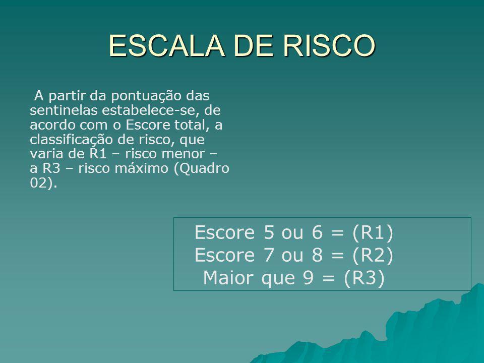 ESCALA DE RISCO Escore 5 ou 6 = (R1) Escore 7 ou 8 = (R2)