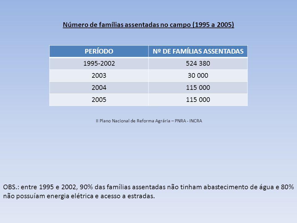 Número de famílias assentadas no campo (1995 a 2005) PERÍODO