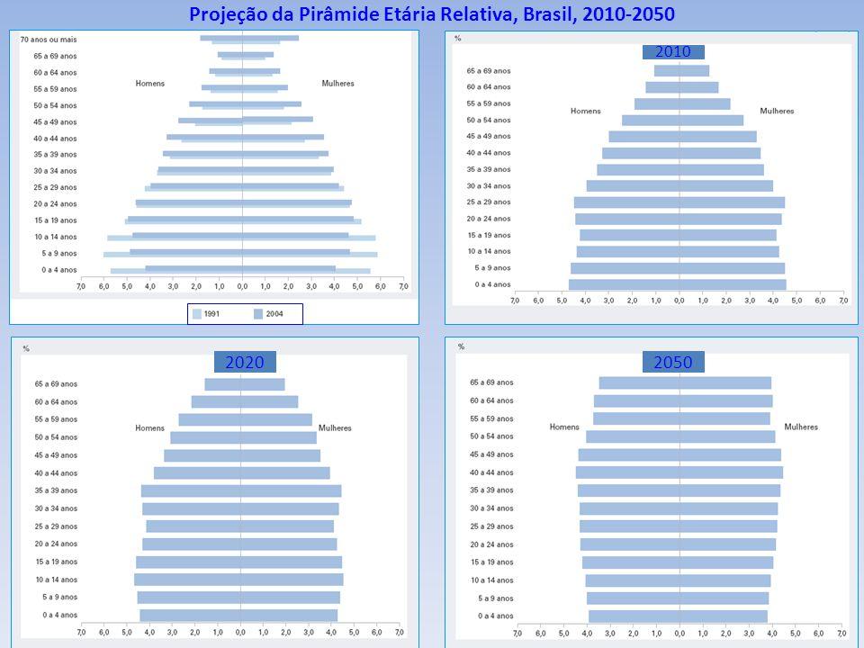 Projeção da Pirâmide Etária Relativa, Brasil, 2010-2050