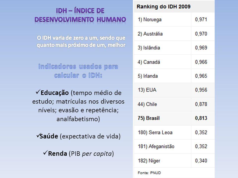 IDH – Índice de Desenvolvimento Humano