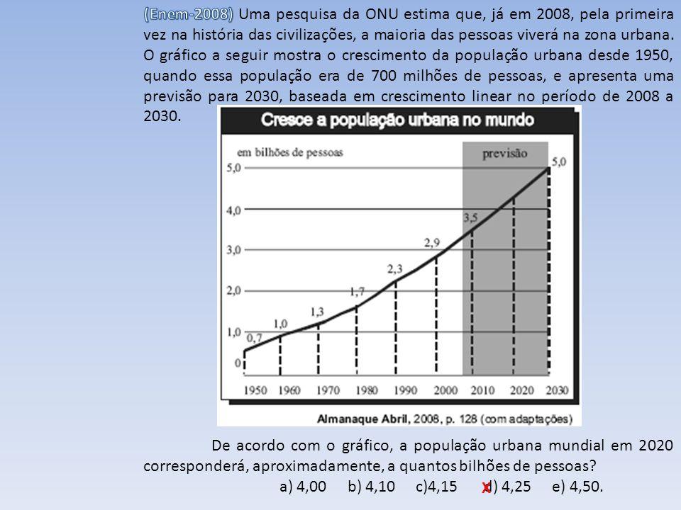 (Enem-2008) Uma pesquisa da ONU estima que, já em 2008, pela primeira vez na história das civilizações, a maioria das pessoas viverá na zona urbana. O gráfico a seguir mostra o crescimento da população urbana desde 1950, quando essa população era de 700 milhões de pessoas, e apresenta uma previsão para 2030, baseada em crescimento linear no período de 2008 a 2030.