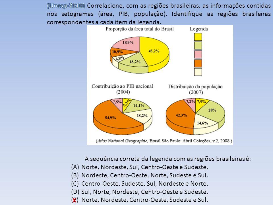 (Unesp-2010) Correlacione, com as regiões brasileiras, as informações contidas nos setogramas (área, PIB, população). Identifique as regiões brasileiras correspondentes a cada item da legenda.