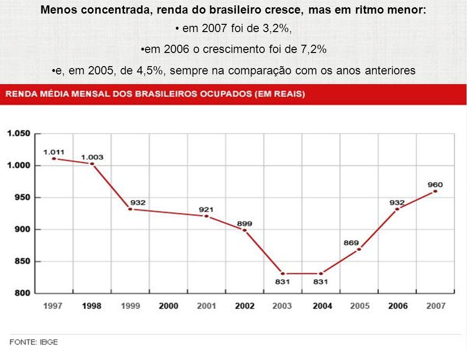 Menos concentrada, renda do brasileiro cresce, mas em ritmo menor: