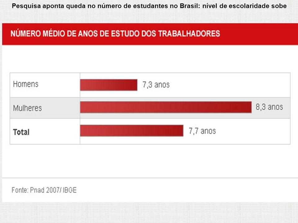 Pesquisa aponta queda no número de estudantes no Brasil: nível de escolaridade sobe