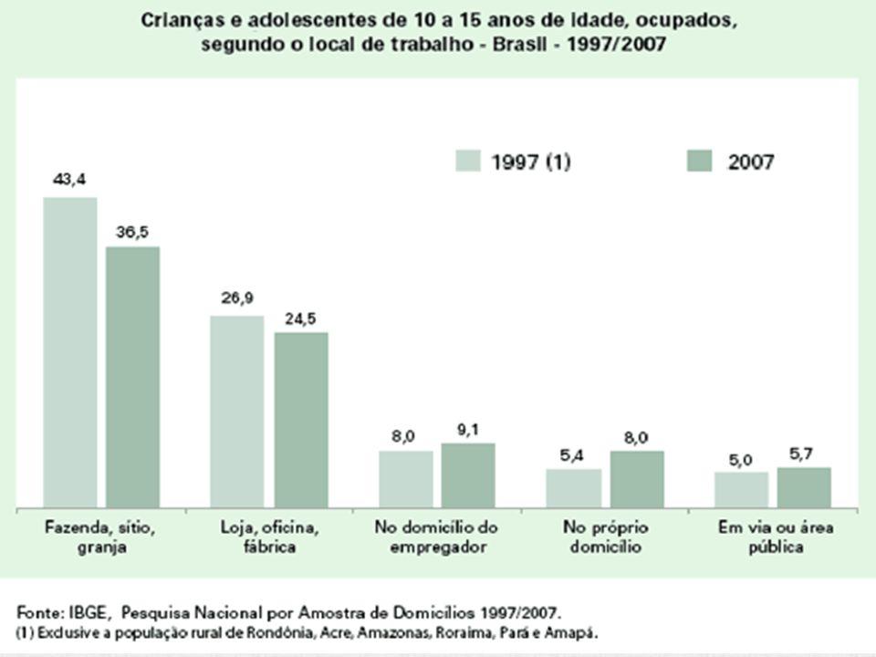 Trabalho infantil cai, mas ainda afeta 10,5% de crianças e jovens