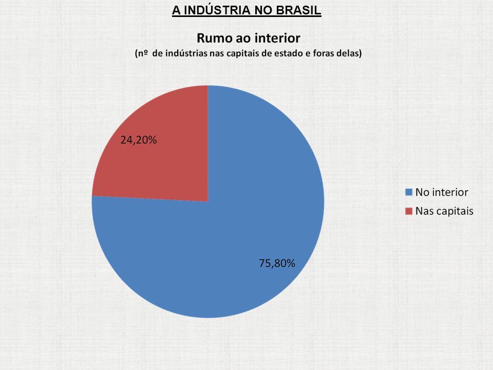 A INDÚSTRIA NO BRASIL