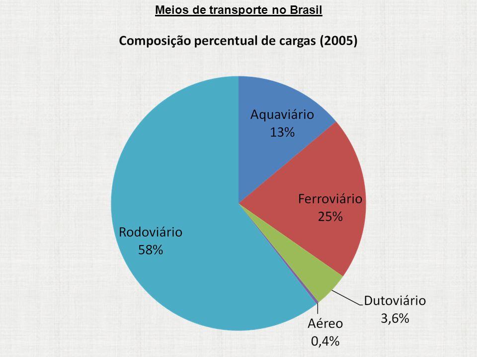 Meios de transporte no Brasil