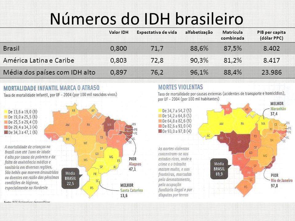 Números do IDH brasileiro