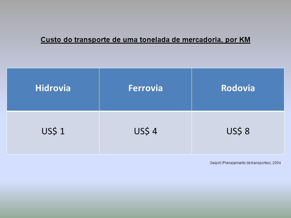 Custo do transporte de uma tonelada de mercadoria, por KM