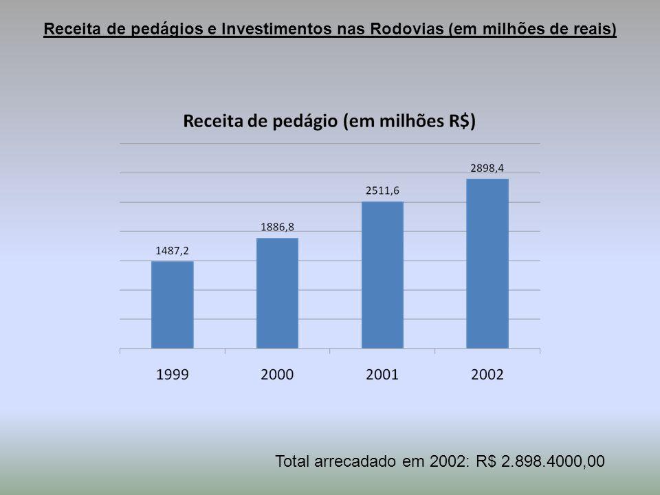 Receita de pedágios e Investimentos nas Rodovias (em milhões de reais)