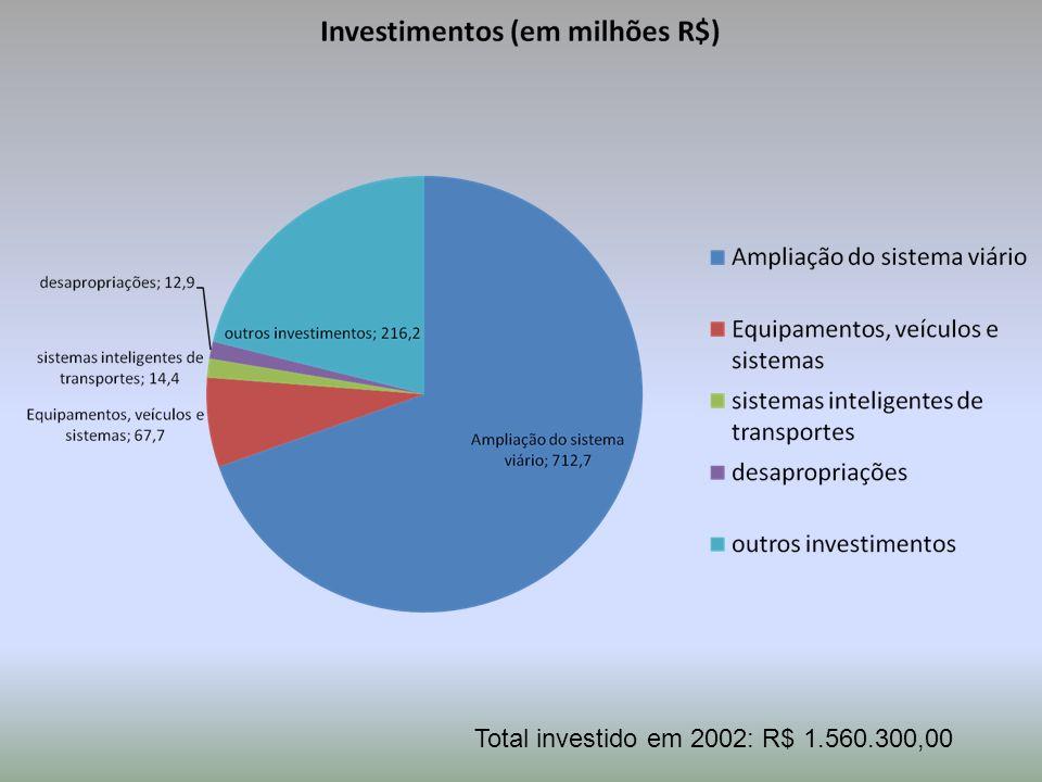 Total investido em 2002: R$ 1.560.300,00
