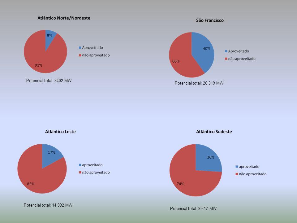 Potencial total: 3402 MW Potencial total: 26 319 MW.