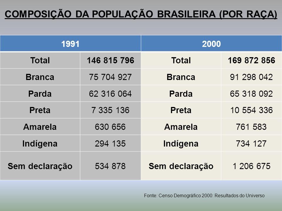 COMPOSIÇÃO DA POPULAÇÃO BRASILEIRA (POR RAÇA)