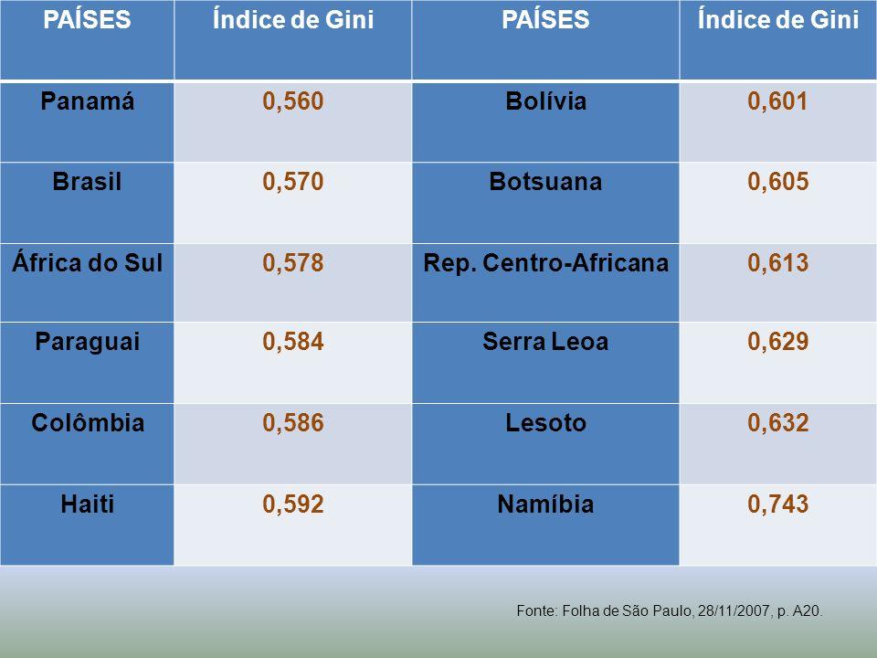 PAÍSES Índice de Gini Panamá 0,560 Bolívia 0,601 Brasil 0,570 Botsuana
