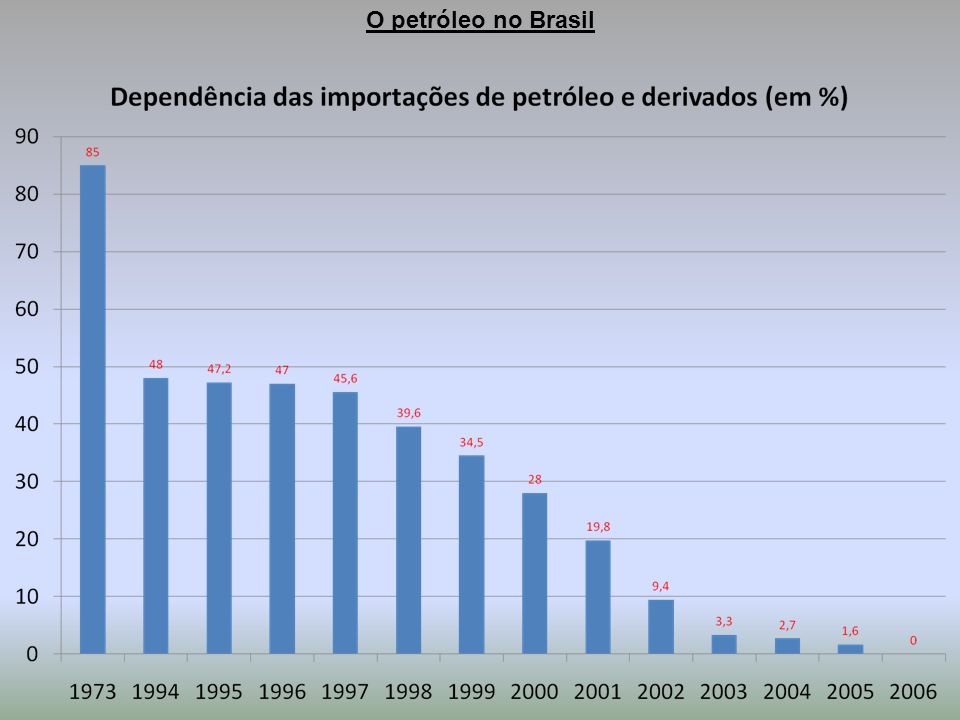 O petróleo no Brasil