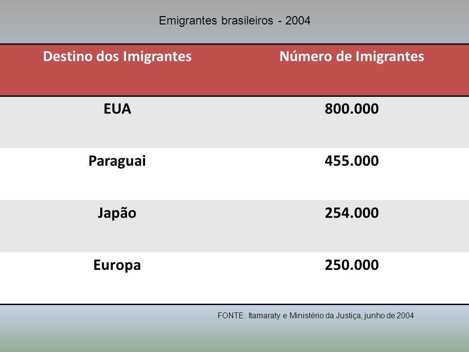 Destino dos Imigrantes