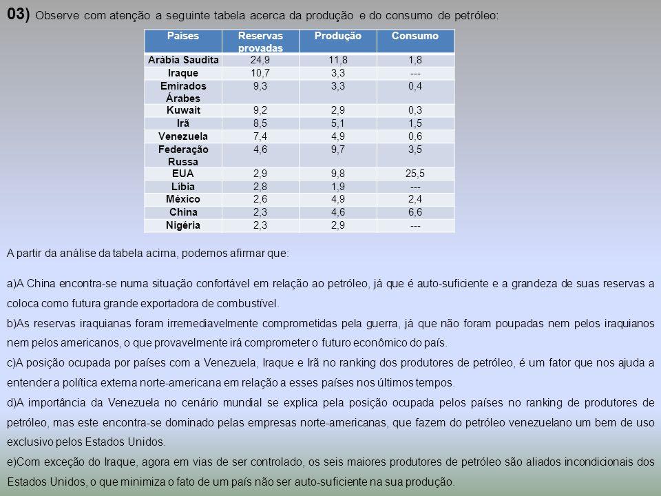 03) Observe com atenção a seguinte tabela acerca da produção e do consumo de petróleo: