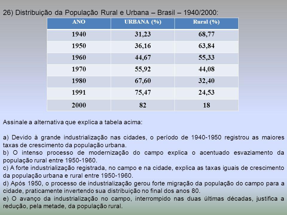 26) Distribuição da População Rural e Urbana – Brasil – 1940/2000: