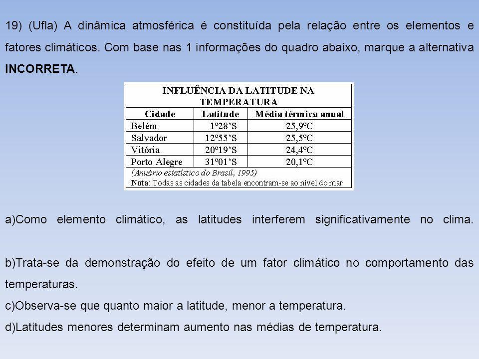 19) (Ufla) A dinâmica atmosférica é constituída pela relação entre os elementos e fatores climáticos. Com base nas 1 informações do quadro abaixo, marque a alternativa INCORRETA.