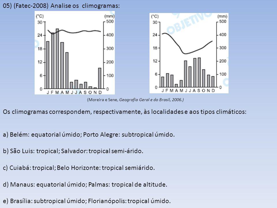 05) (Fatec-2008) Analise os climogramas: