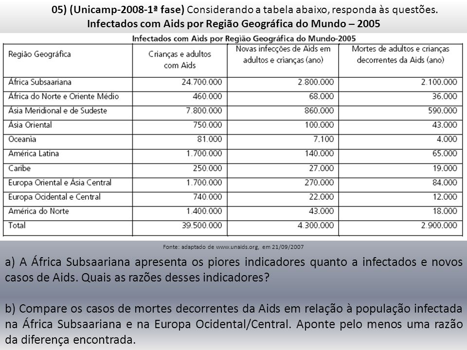 Infectados com Aids por Região Geográfica do Mundo – 2005