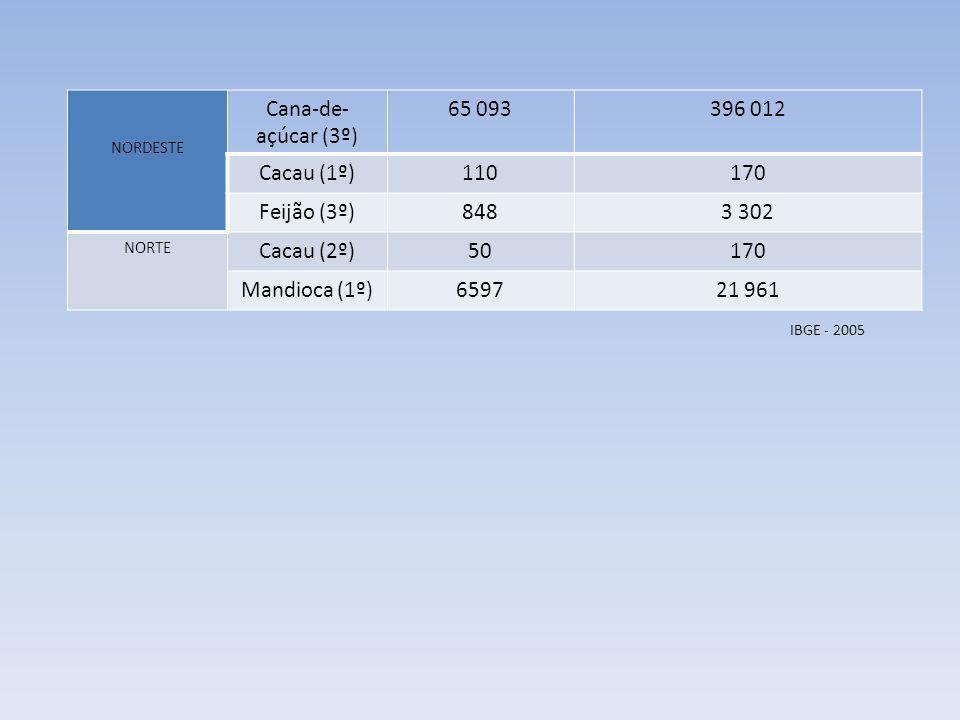 Cana-de-açúcar (3º) 65 093 396 012 Cacau (1º) 110 170 Feijão (3º) 848