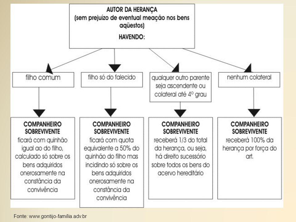 Fonte: www.gontijo-família.adv.br