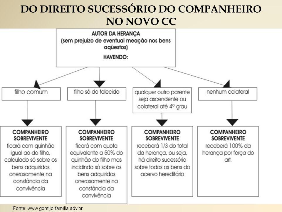 DO DIREITO SUCESSÓRIO DO COMPANHEIRO