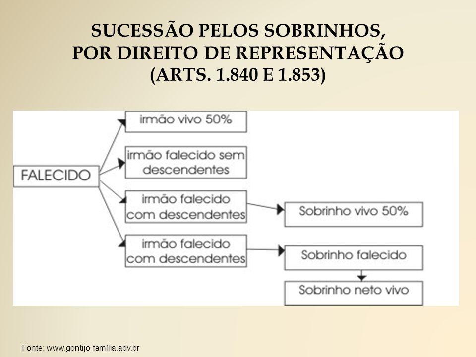 SUCESSÃO PELOS SOBRINHOS, POR DIREITO DE REPRESENTAÇÃO