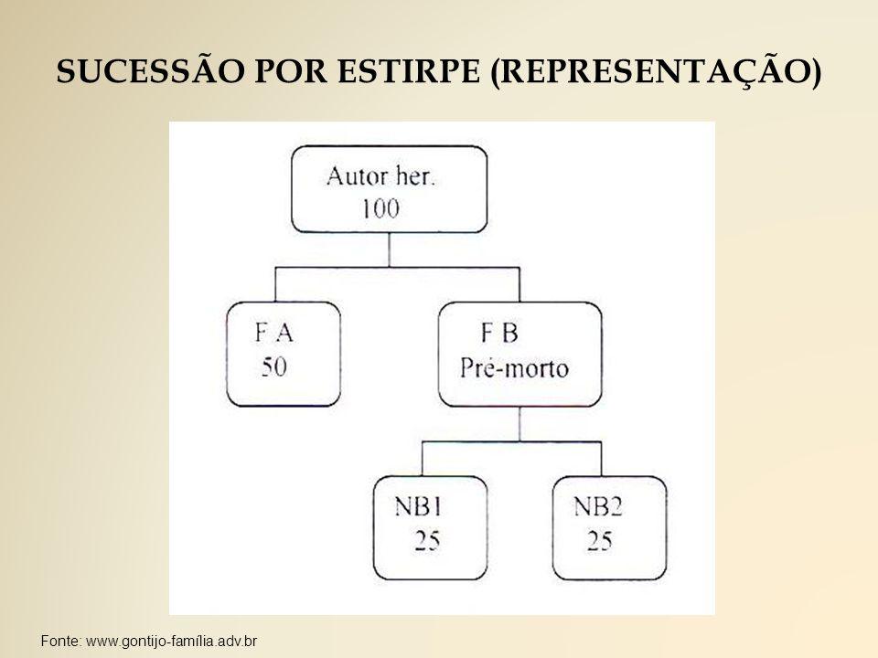 SUCESSÃO POR ESTIRPE (REPRESENTAÇÃO)