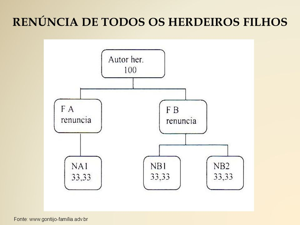 RENÚNCIA DE TODOS OS HERDEIROS FILHOS