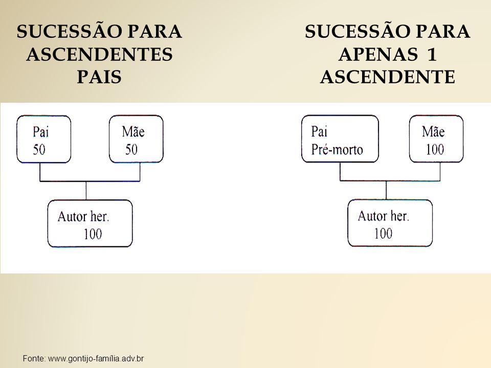 SUCESSÃO PARA ASCENDENTES PAIS SUCESSÃO PARA APENAS 1 ASCENDENTE