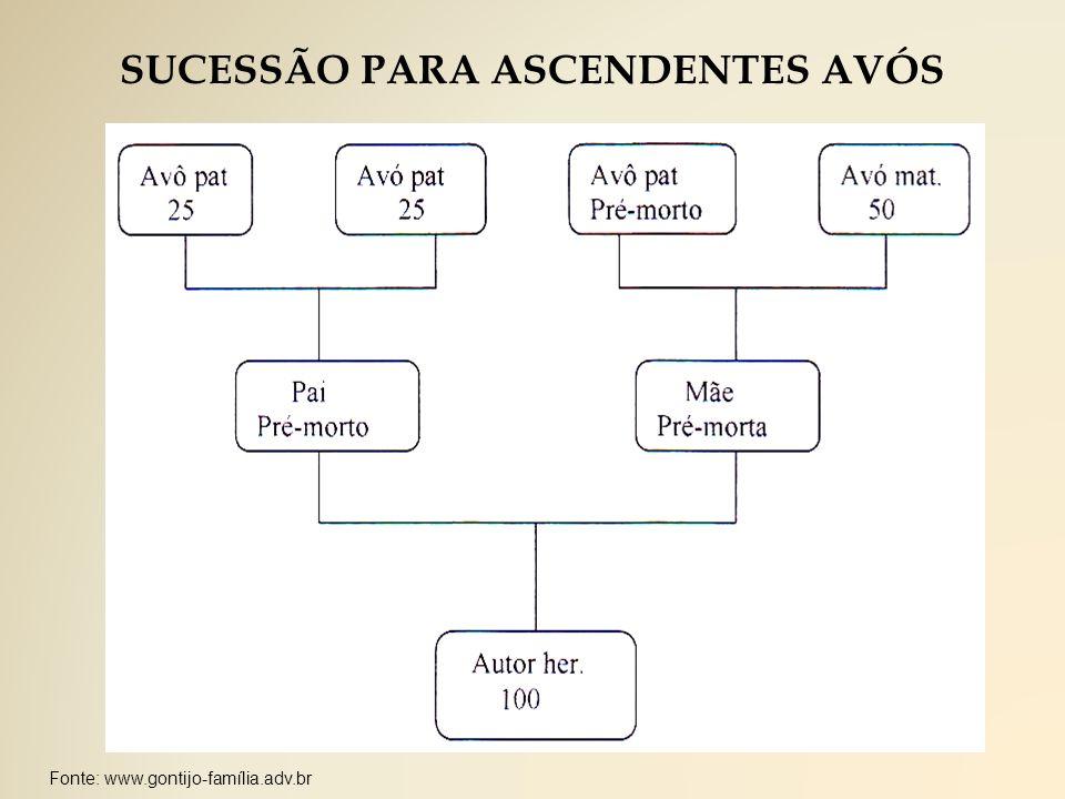 SUCESSÃO PARA ASCENDENTES AVÓS