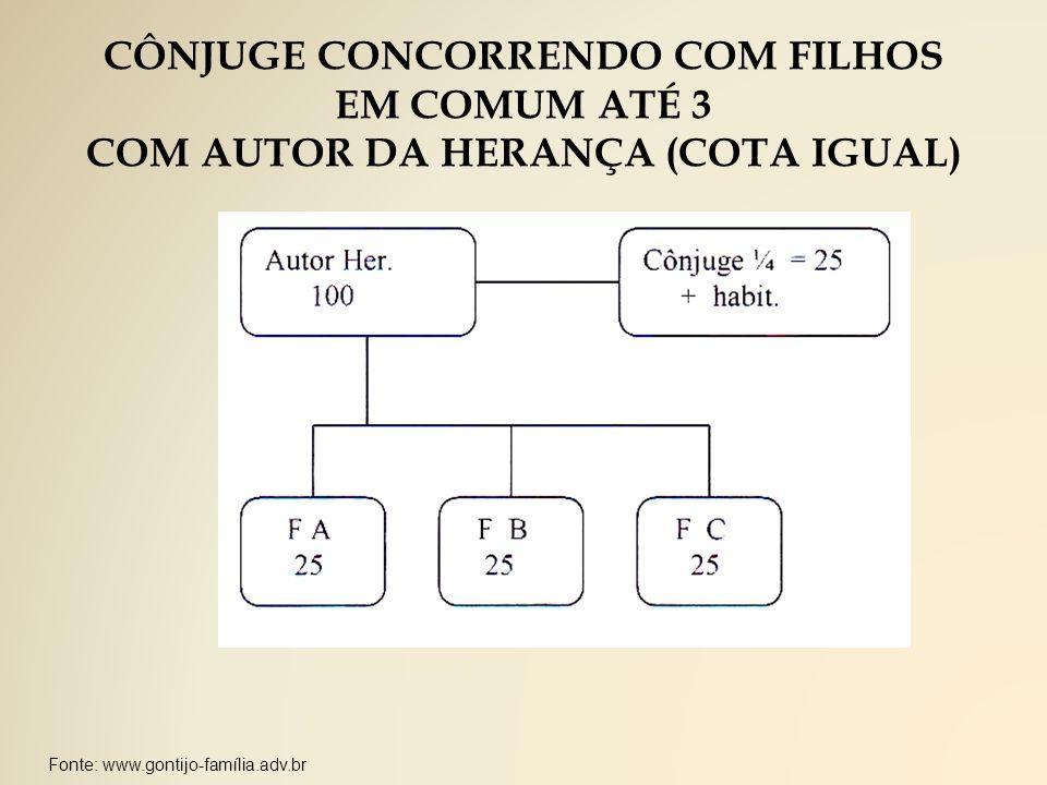 CÔNJUGE CONCORRENDO COM FILHOS COM AUTOR DA HERANÇA (COTA IGUAL)