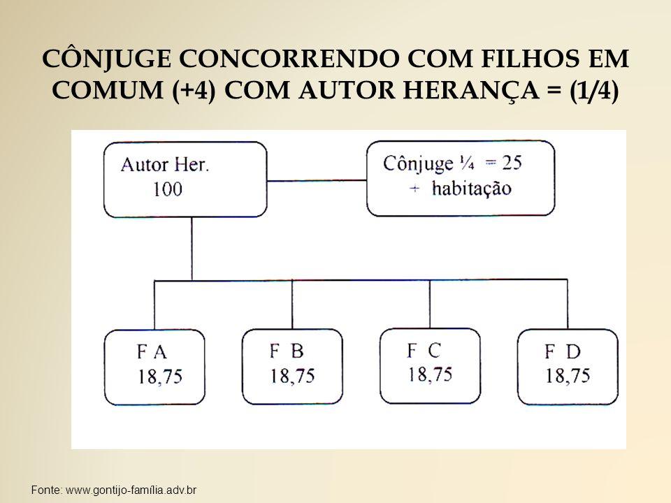 CÔNJUGE CONCORRENDO COM FILHOS EM COMUM (+4) COM AUTOR HERANÇA = (1/4)