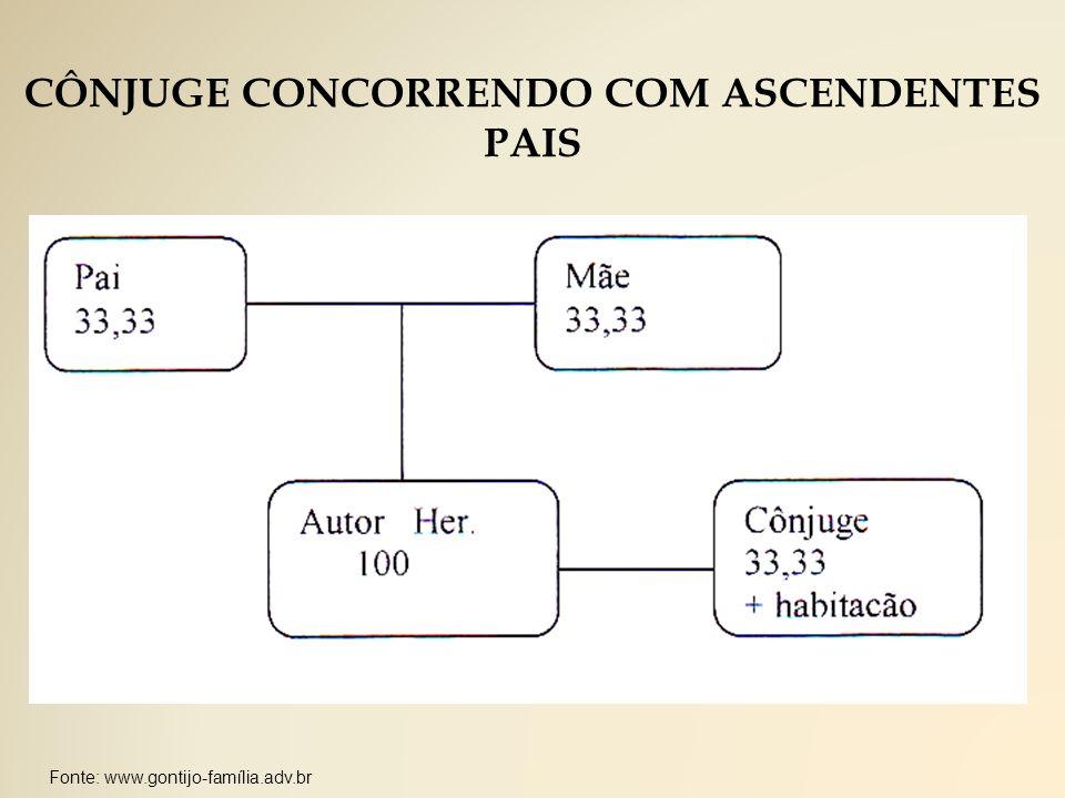CÔNJUGE CONCORRENDO COM ASCENDENTES PAIS