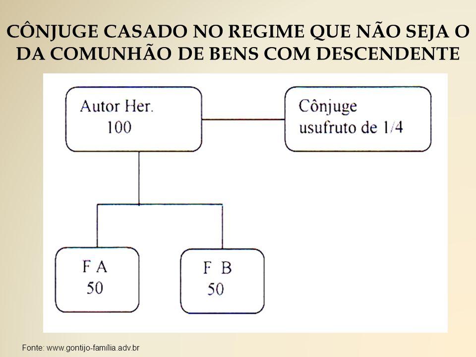 CÔNJUGE CASADO NO REGIME QUE NÃO SEJA O DA COMUNHÃO DE BENS COM DESCENDENTE