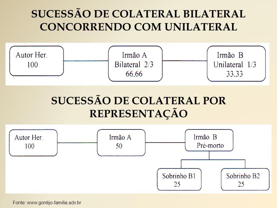SUCESSÃO DE COLATERAL BILATERAL CONCORRENDO COM UNILATERAL