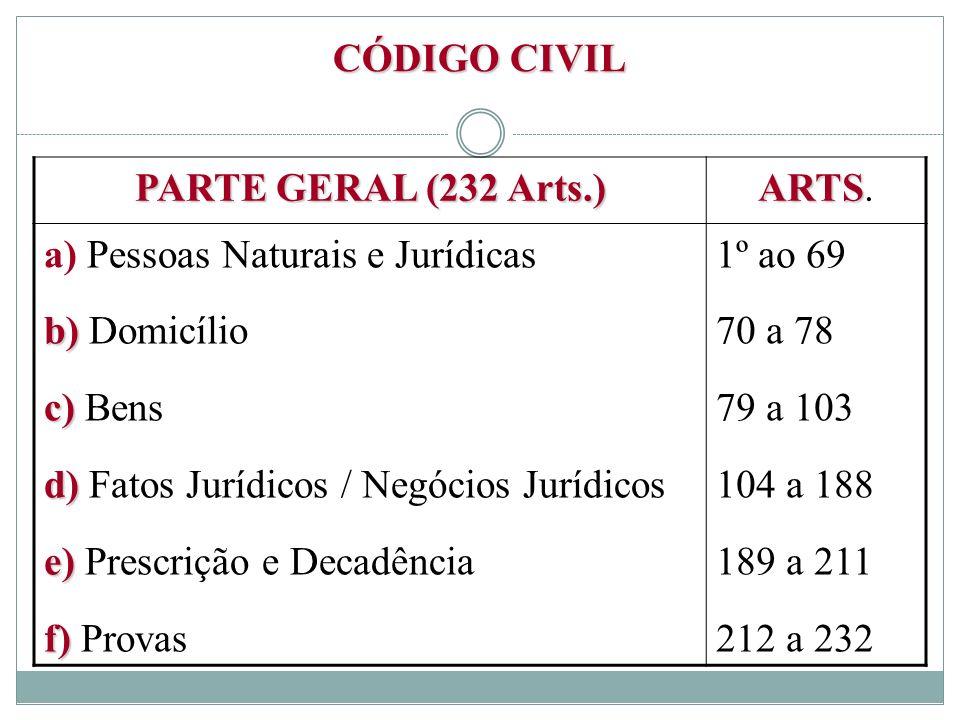 CÓDIGO CIVIL PARTE GERAL (232 Arts.) ARTS. a) Pessoas Naturais e Jurídicas. b) Domicílio. c) Bens.