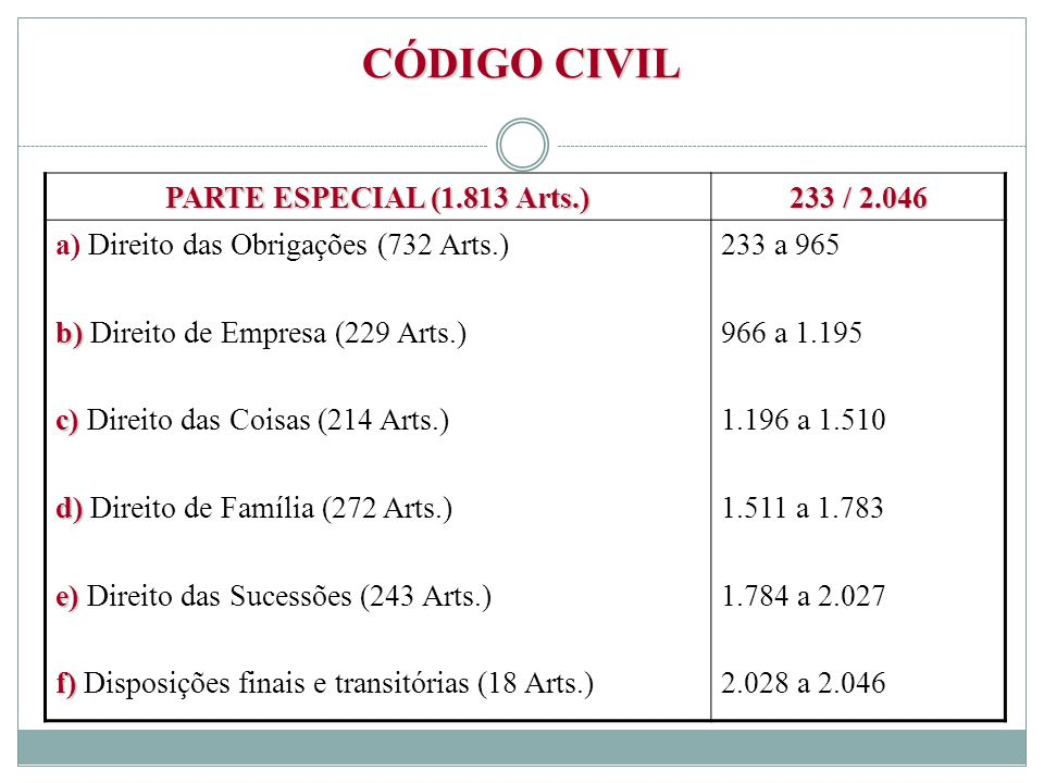 CÓDIGO CIVIL PARTE ESPECIAL (1.813 Arts.) 233 / 2.046