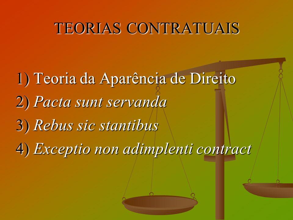 TEORIAS CONTRATUAIS 1) Teoria da Aparência de Direito. 2) Pacta sunt servanda. 3) Rebus sic stantibus.