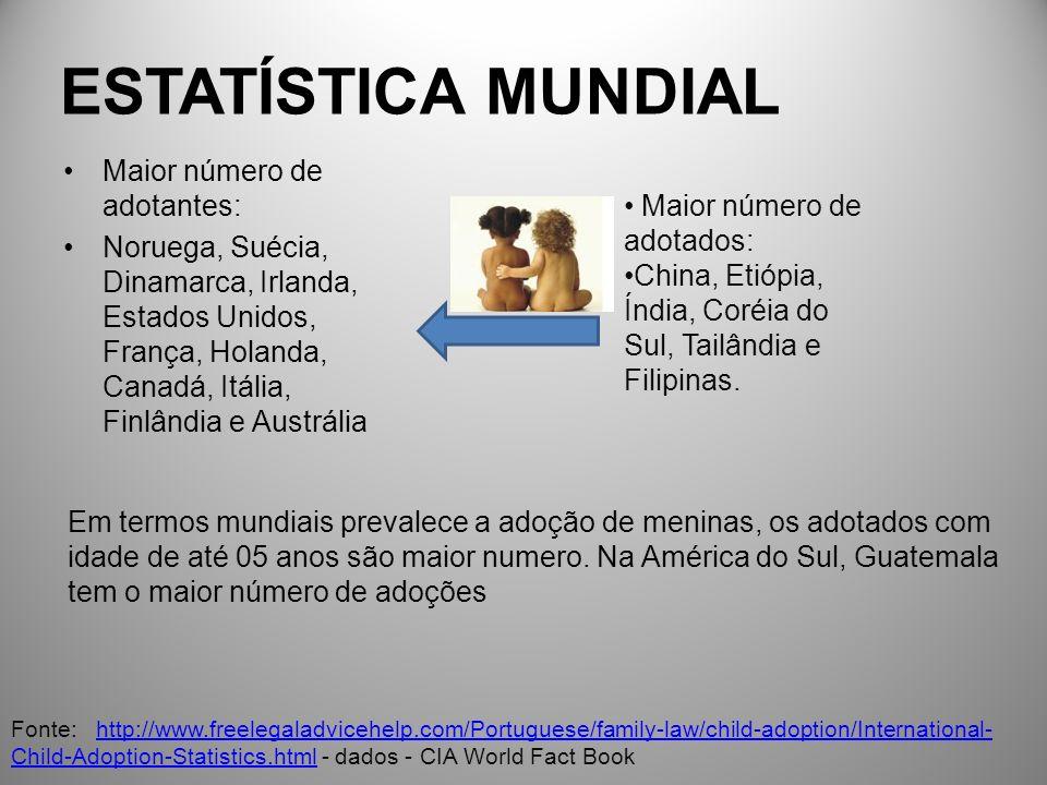 ESTATÍSTICA MUNDIAL Maior número de adotantes: