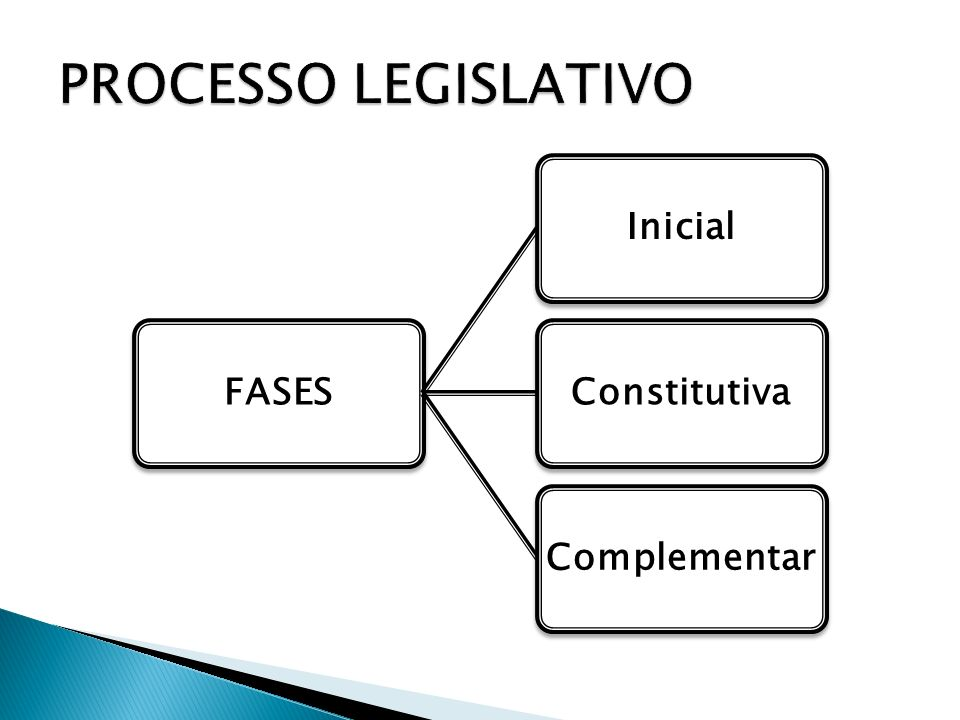 PROCESSO LEGISLATIVO FASES Inicial Constitutiva Complementar