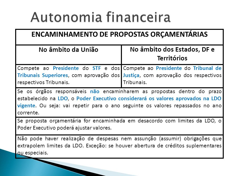 Autonomia financeira ENCAMINHAMENTO DE PROPOSTAS ORÇAMENTÁRIAS