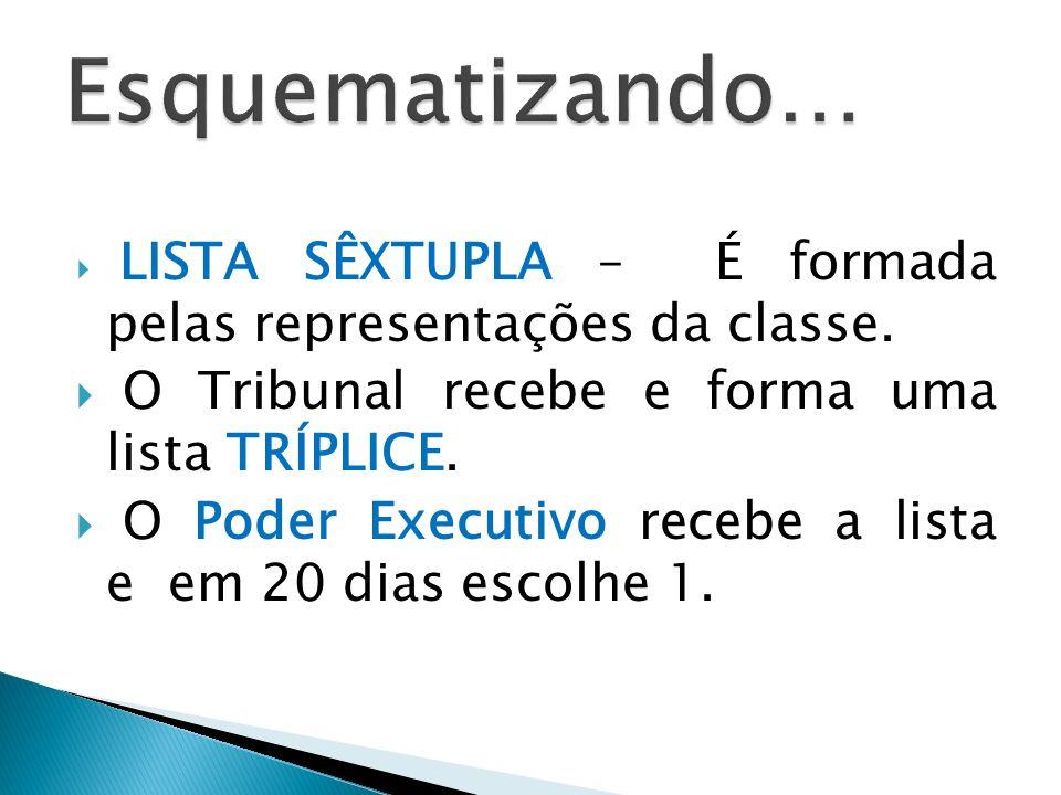Esquematizando… O Tribunal recebe e forma uma lista TRÍPLICE.