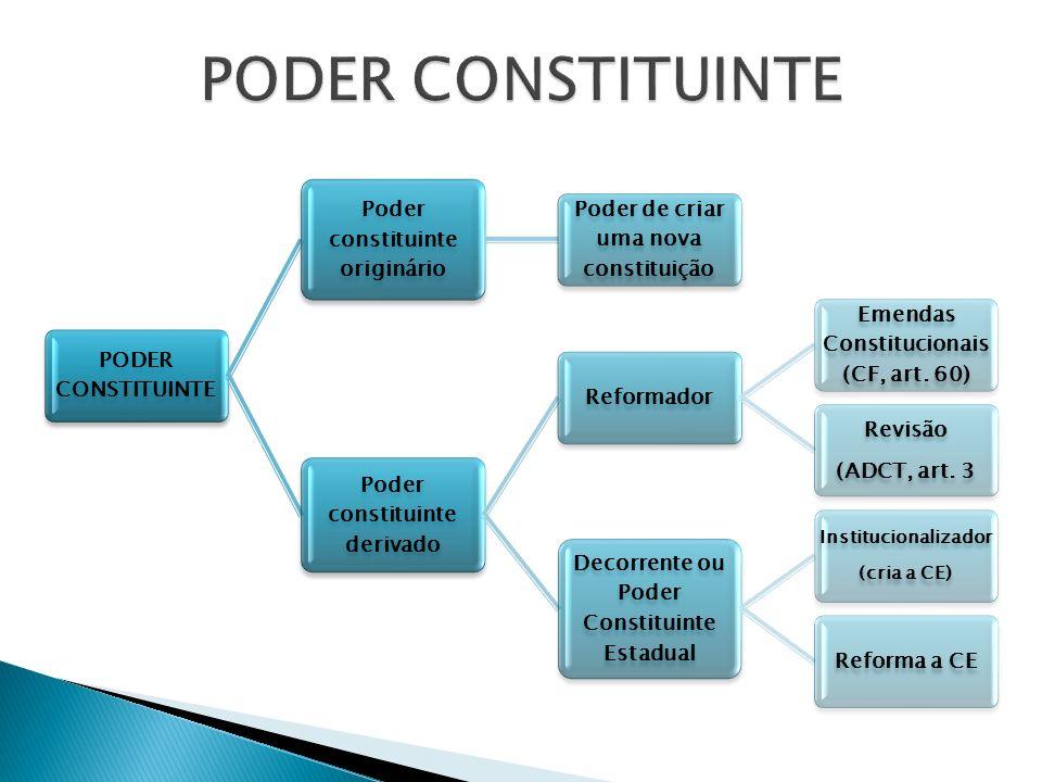 PODER CONSTITUINTE PODER CONSTITUINTE Poder constituinte originário